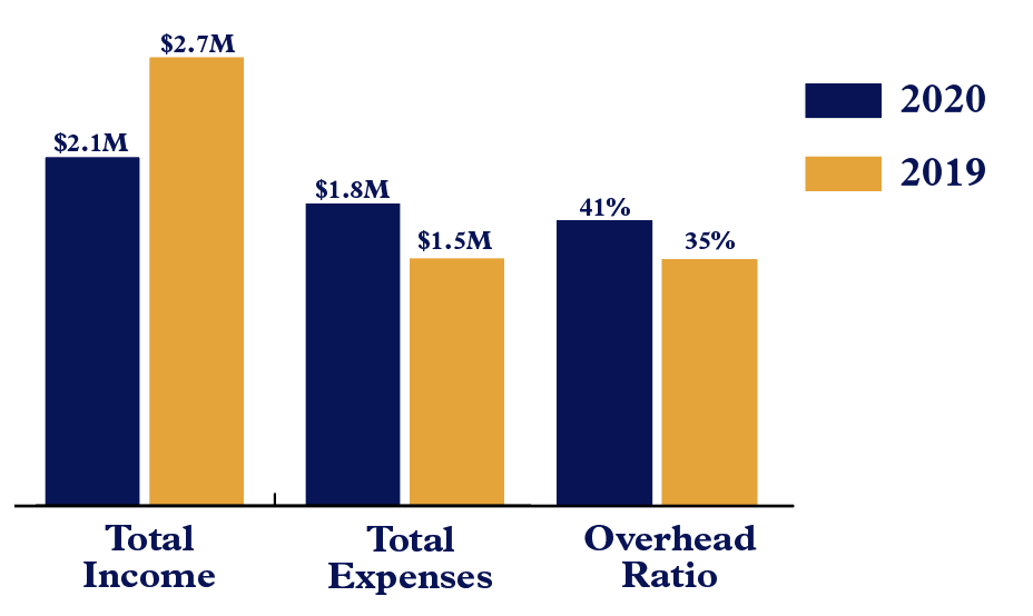 Bar graph showing Carpentries Income, Expenses, and Overhead Ration in 2019 and 2020