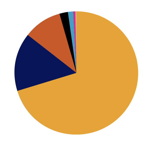 Pie Chart showing distribution of sources of Carpentries expenses