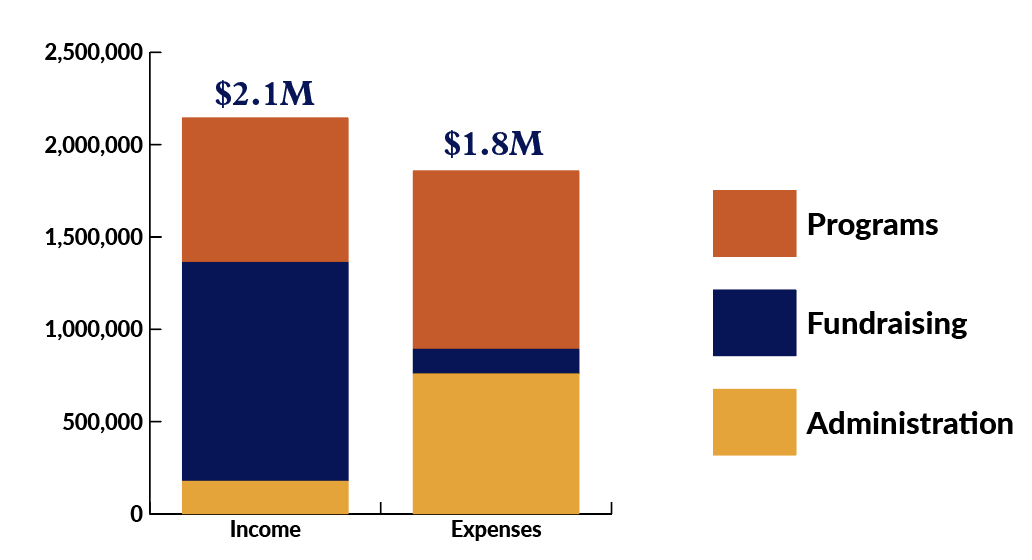 Bar graph showing Carpentries income and expenses from programs, fundraising, and administration
