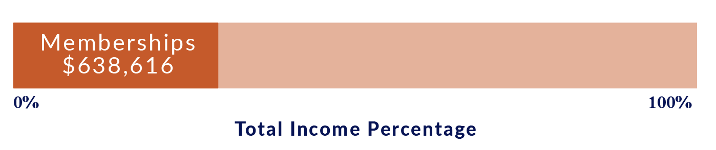 Percentage bar showing 30% of Carpentries income comes from Memberships