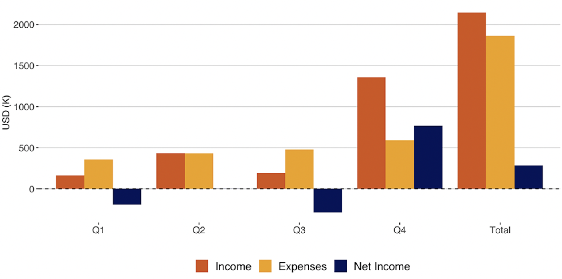 Bar graph showing Carpentries quarterly Income, Expenses, and Net Income with Q4 having most income