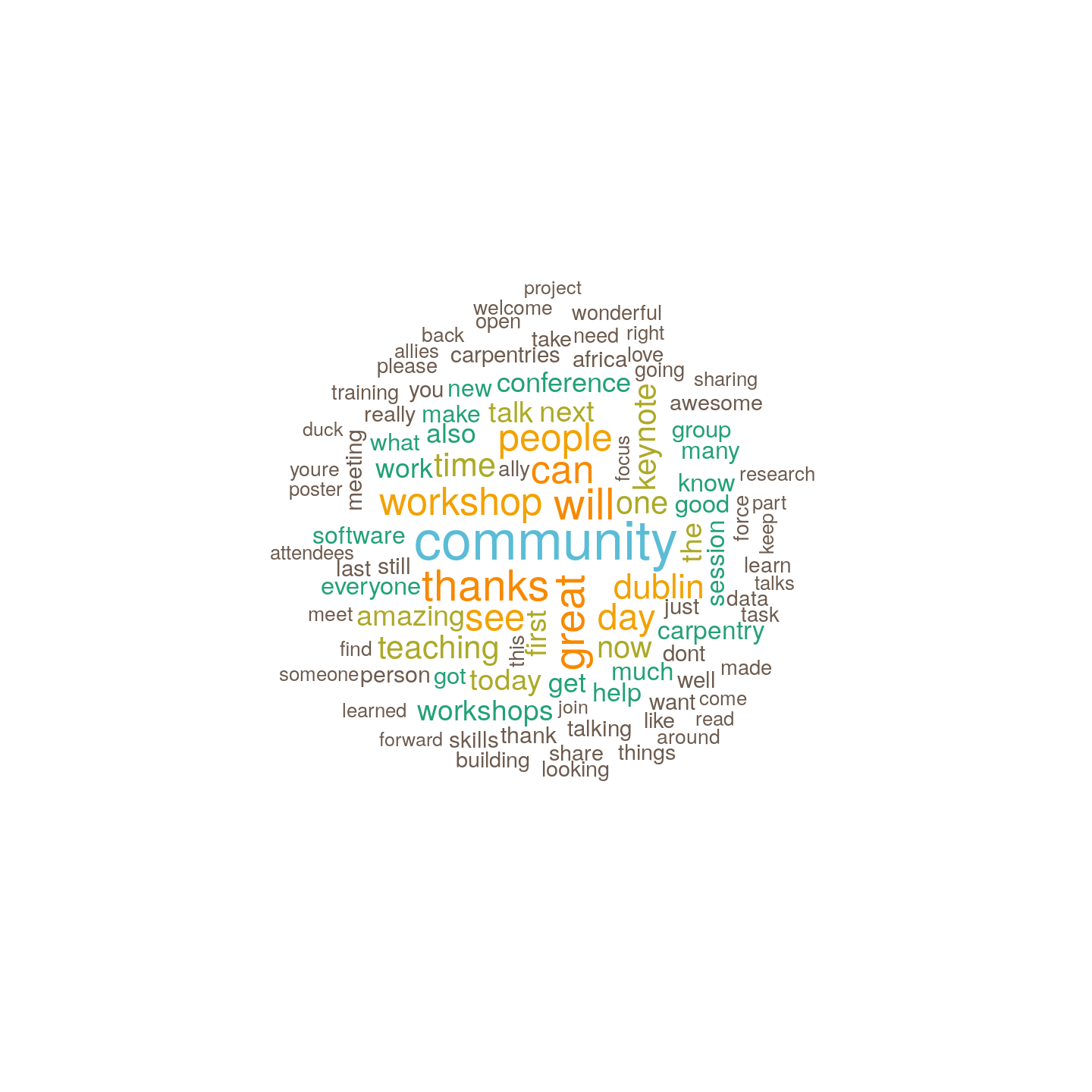plot of chunk word-cloud