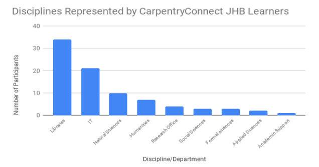Distribution of participants' disciplines at CarpentryConnect Johannesburg