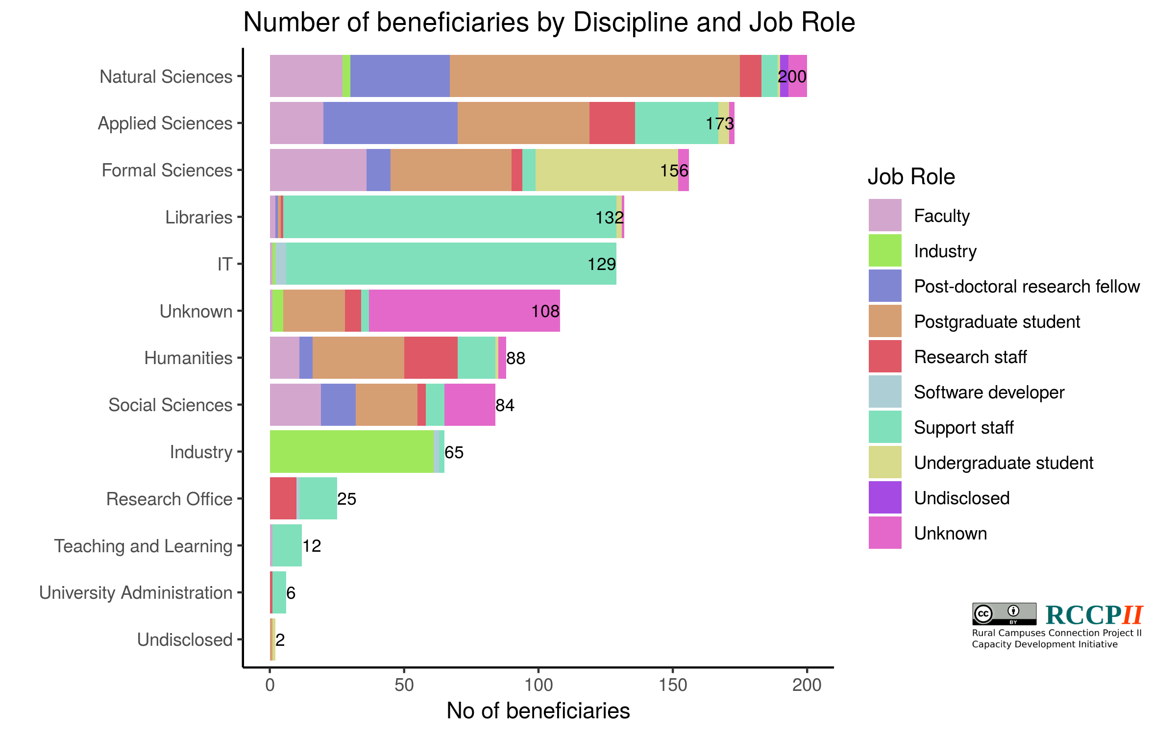 Participant distribution into discipline and job role