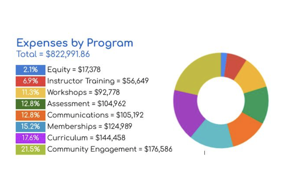 chart showing Carpentries expenses by program