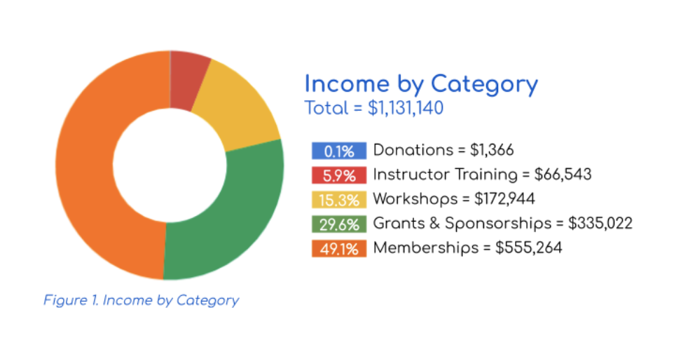 chart showing Carpentries income by category