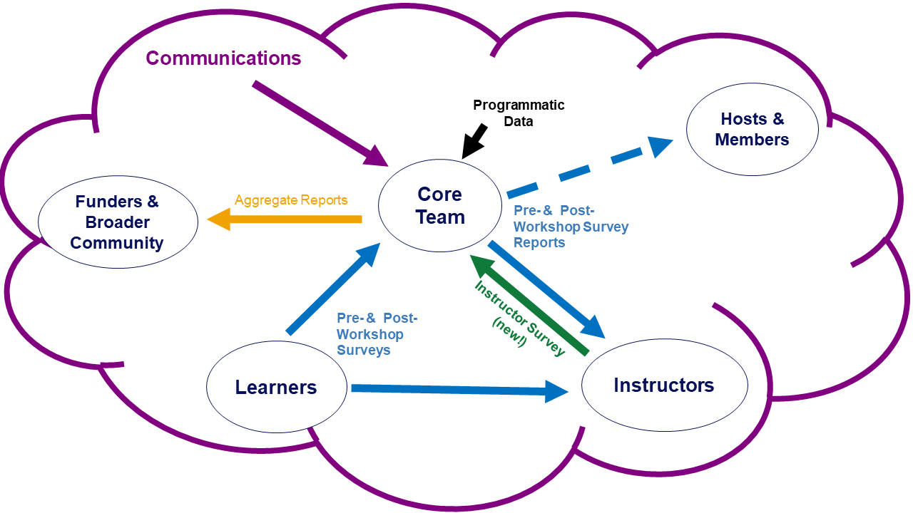 Diagram of the ways that feedback is created, shared, and used at The Carpentries