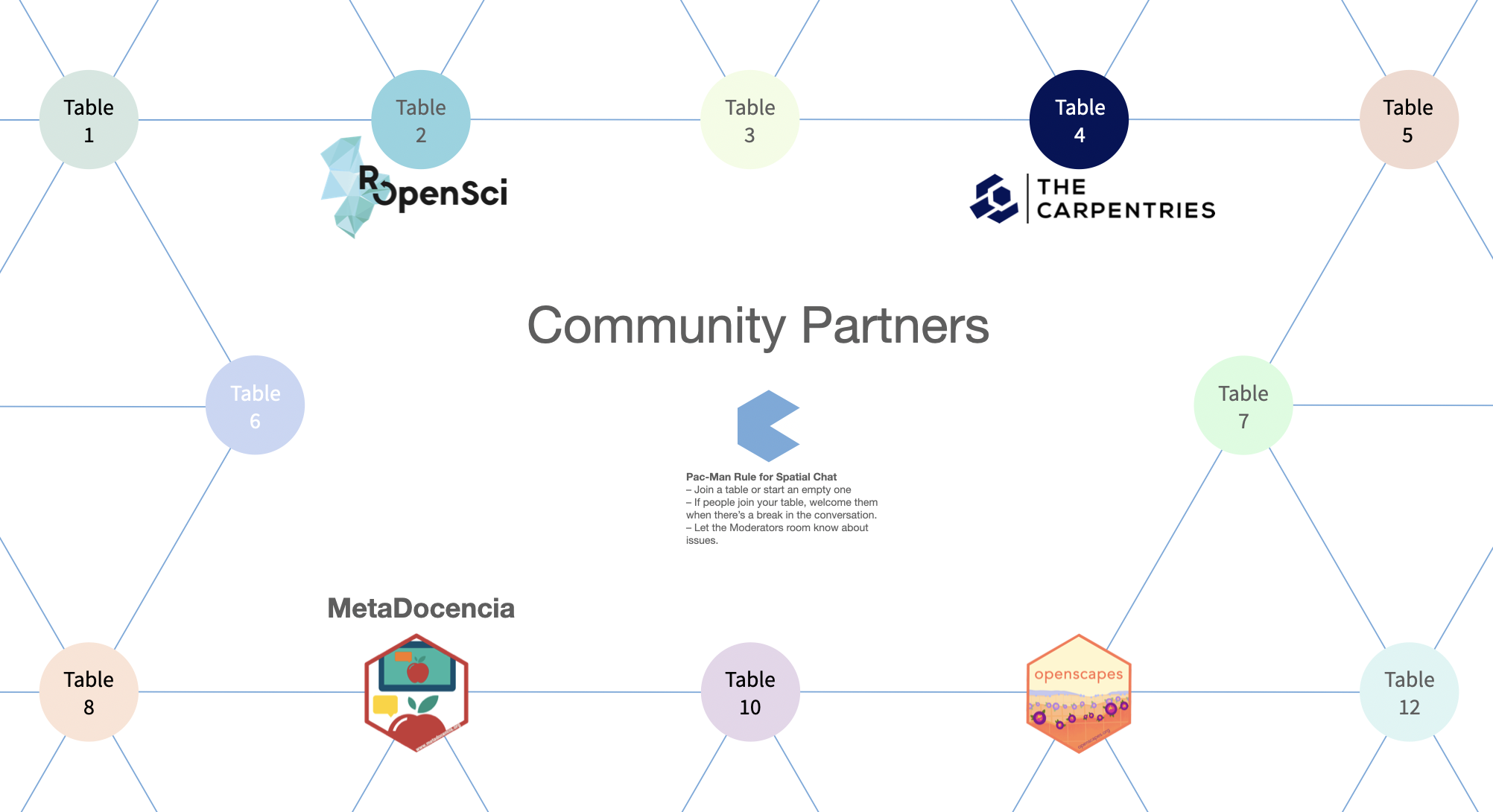 Community Partners room layout in rstudio::global(2021)'s spatial.chat